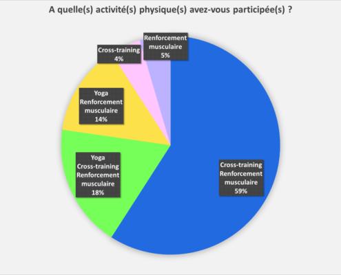Sport management system sport en ligne par type d'activité